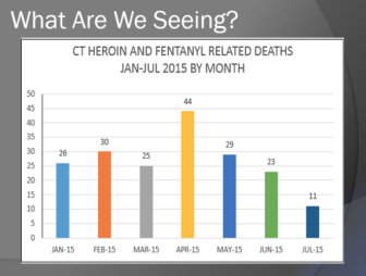 Overdose deaths from heroin and Fentanyl (one of the heroin-like prescription painkillers now often sold illegally). Deaths spiked in April and are very high for 2015, police said.