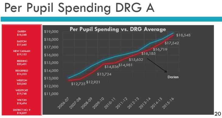 DRG A per pupil spending