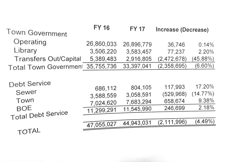 2016-2017 Selectmens Budget