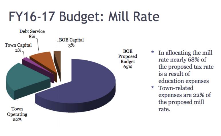 pie chart budget 3-4-16