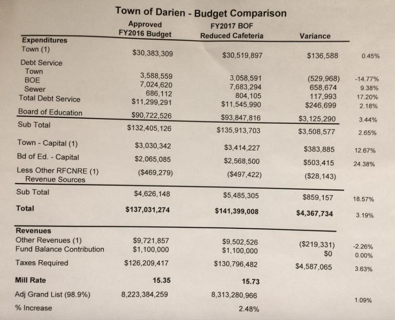 budget figures Bd of Finance approves 4-7-16