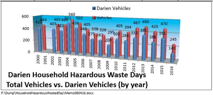 Graph vehicles HHWD 6-7-16
