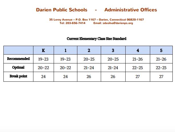 Optimal class sizes per grade 9-20-16