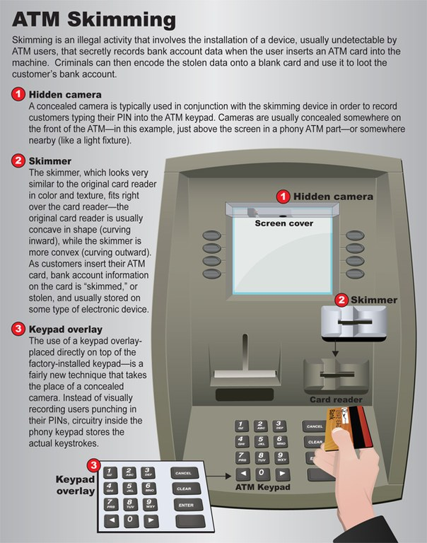 FBI Infographic ATM Skimmer Skimming Device 02-22-17