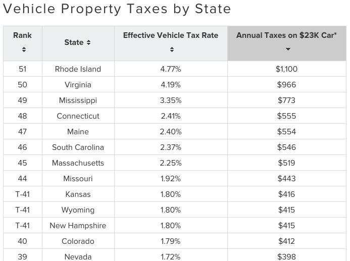 Darien Property Taxes