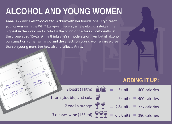 WHO online Alcohol and Young Women 03-16-17