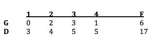 Stats Boys Lax Darien v Greenwich on Saturday published 06-04-17