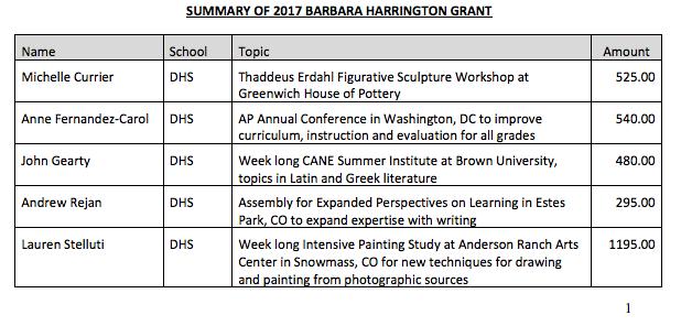 Part 1 Barbara Harrington Grants 06-06-17
