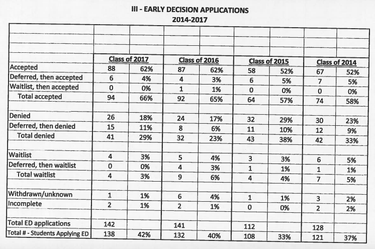 Early Decisions college applications DHS 2017 06-07-17
