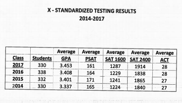 State test results for DHS 2017