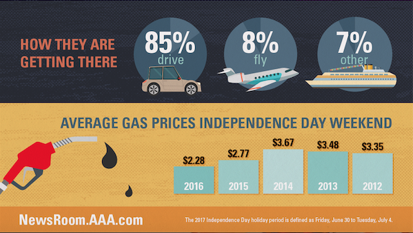AAA infographic July 4 Travel Forecast 2017 06-26-17