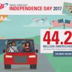 July 4 Infographic AAA 06-26-17