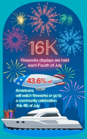 4th of July Fireworks infographic WalletHub.com 06-26-17