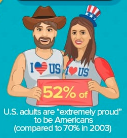 July 4 Infographic WalletHub.com 06-26-17