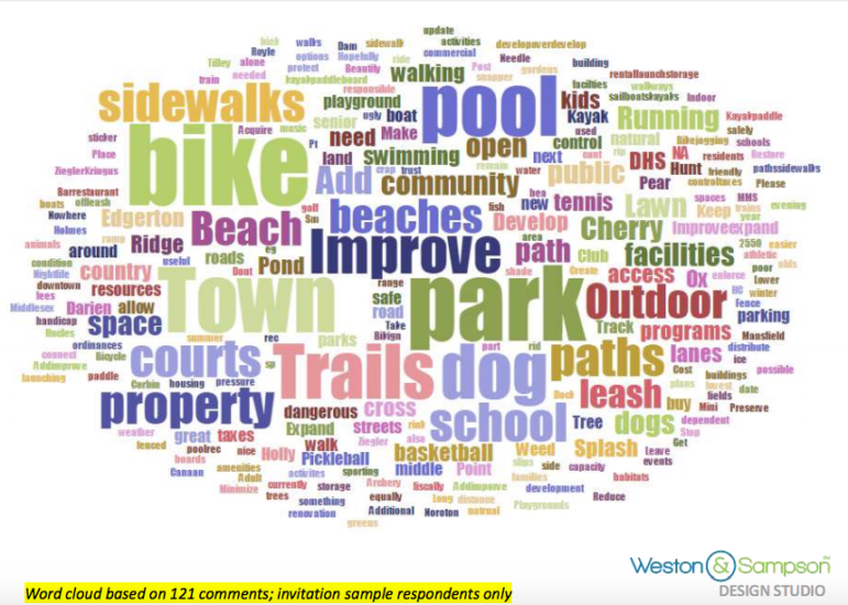 Word cloud parks and recreation survey 09-19-17