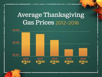 Gas Prices Thanksgiving 11-17-17