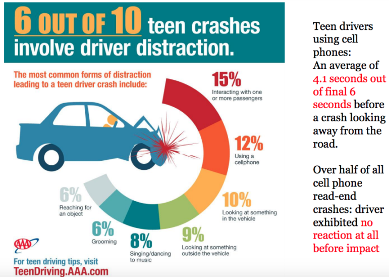 teen drivers are a threat Washington (october 12, 2016) – over the past five years, teen drivers were involved in nearly 14,000 fatal crashes and more than 4,200 of those crashes involved speeding according to a new aaa survey of driving instructors, speeding is one of the top three mistakes teens make when learning to .