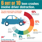 Teen distraction crashes Nelson presentation AAA summit https://northeast.aaa.com/content/dam/aaa-ne-web/pdf/community/safety-summit/Jake-Nelson-Gen-Z.pdf