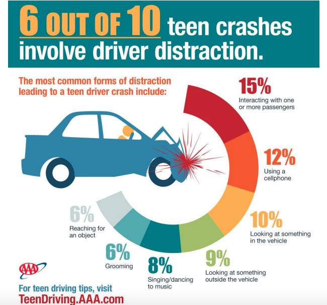 Teen distraction crashes Nelson presentation AAA summit https://northeast.aaa.com/content/dam/aaa-ne-web/pdf/community/safety-summit/Jake-Nelson-Gen-Z.pdf