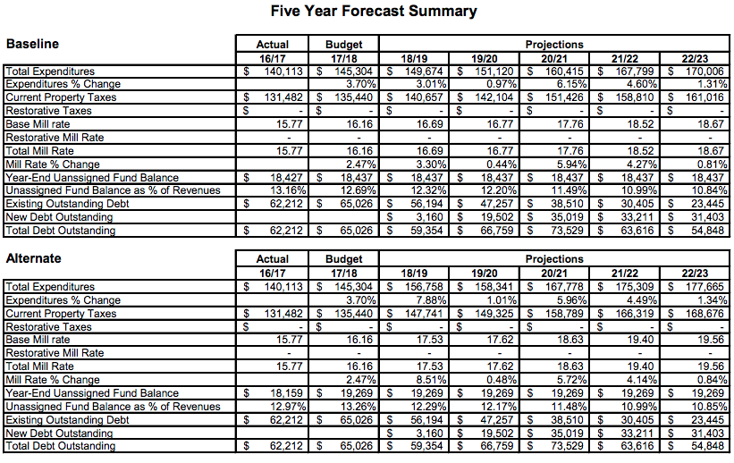 last page scenarios five year financial forecast 2017