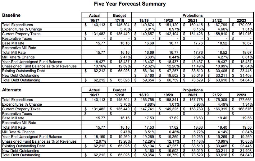 last page scenarios five year financial forecast 2017