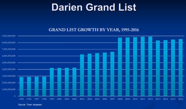 Darien Grand List over the years 12-12-17