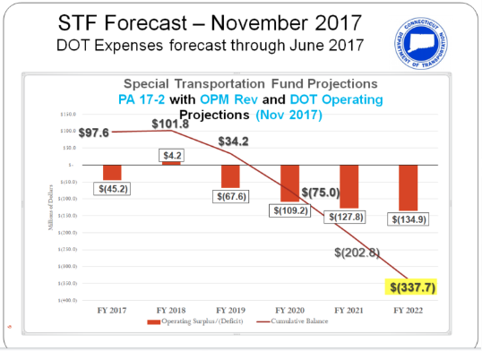 Special Transportation Fund crisis 2018