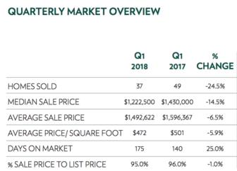 first quarter twenty eighteen market overview real estate diane farrell
