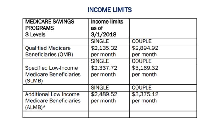 Income Limits chart CT Medicare Savings Program