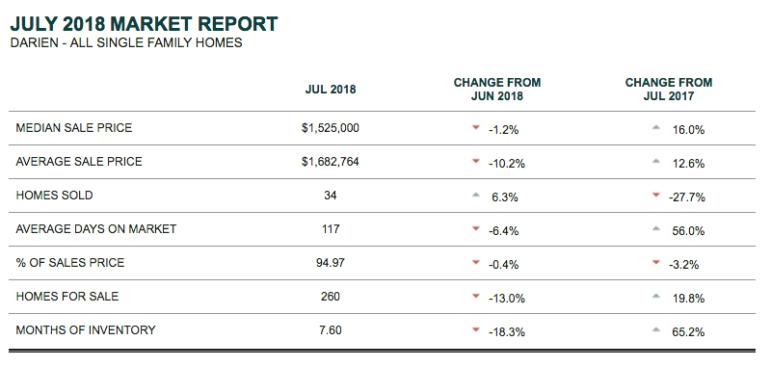 Market report Houlihan Lawrence