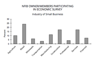 types of NFIB businesses in small biz survey aug 2018
