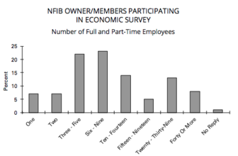 size of businesses in NFIB survey August 2018