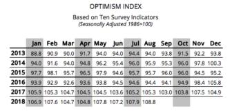 E NFIB survey Aug 18