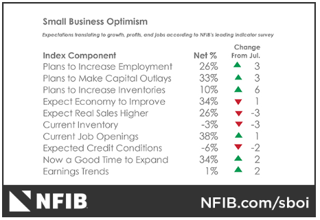 G NFIB Aug 18 survey
