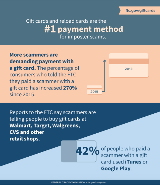 FTC graphic about gift cards from FTC Consumer Information blog October 16, 2018