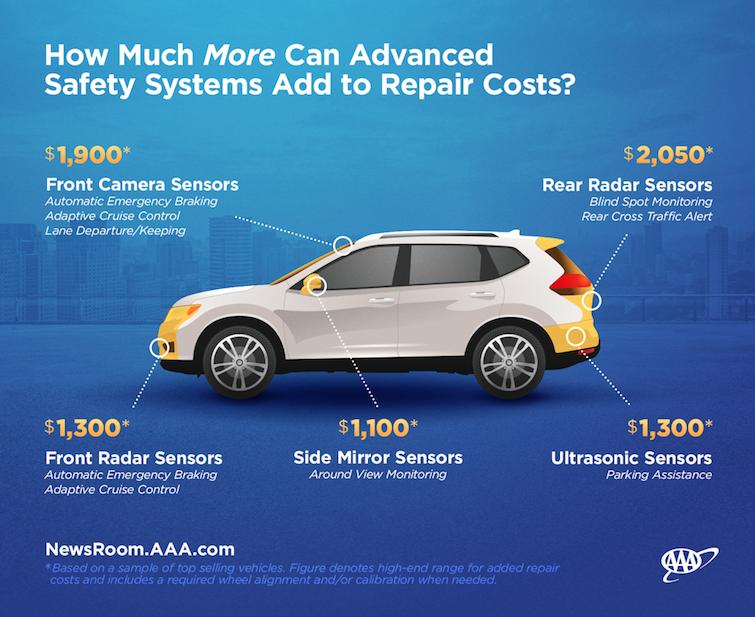 AAA Northeast vehicle repair costs 2018