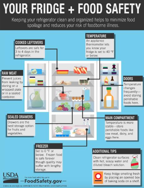 Keep foods safe in refrigerator