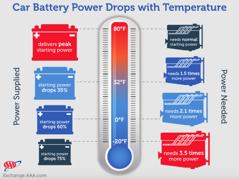 Car Batteries in Weather AAA Infographic 2019