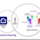 Supportive Housing Pacific House