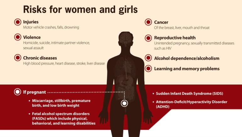 Risks Women Girls Alcohol 2019