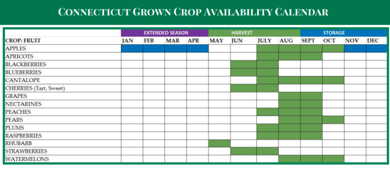 CT Department of Agriculture 3 Darien Farmers Market Crop Guide 2019