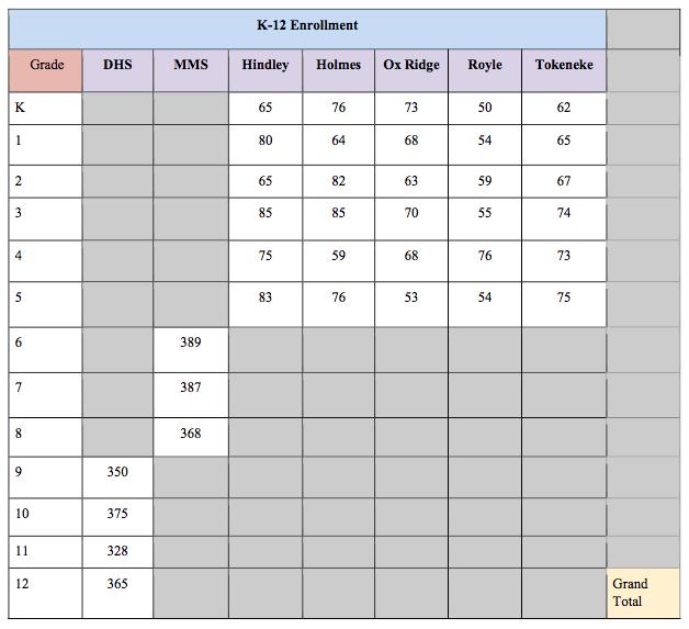 Projected enrollment chart pt 1 7-29-19 Boe mtg