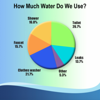 Aquarion water use chart