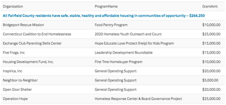 FCCF grants for housing and homelessness summer 2019