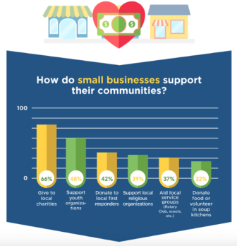 NFIB from 2019 infographic small biz donations