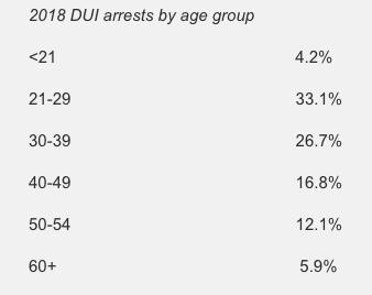 age group DUI arrests
