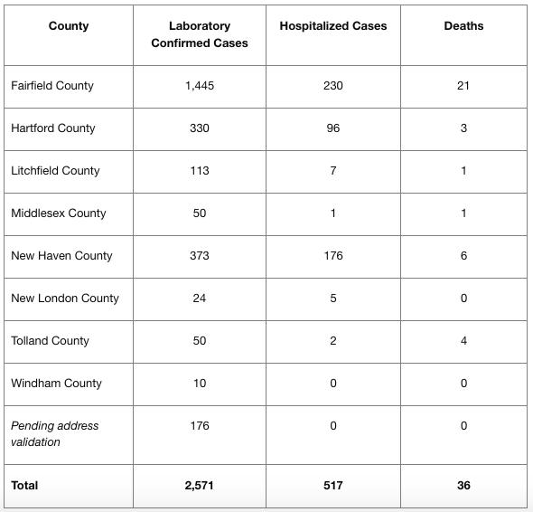 Coronavirus Cases 3-30-20 report