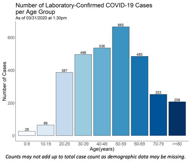 Age Range COVID-19 cases CT 03=31-20