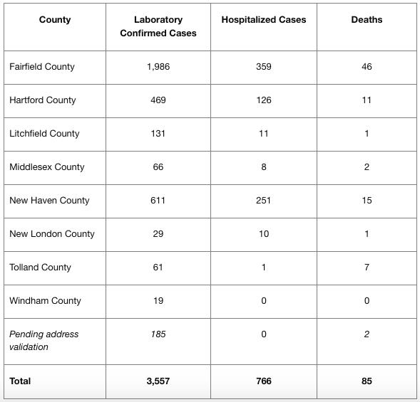 COVID-19 April 1, 2020 statistics