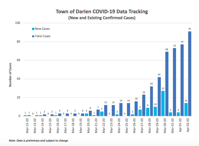 April 2 Darien COVID-19 test results